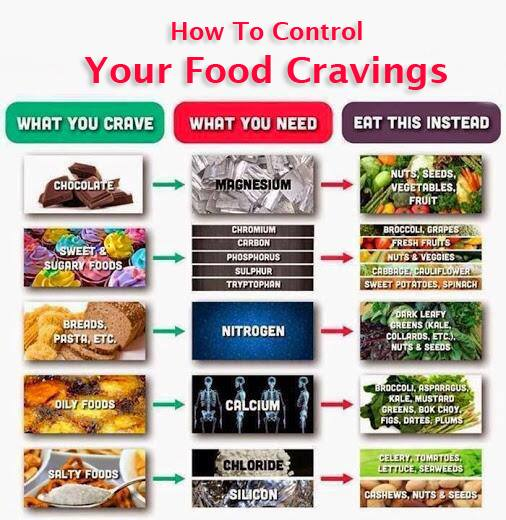 Ways to curb cravings for bad foods