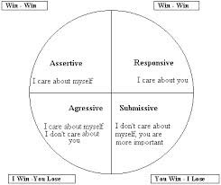 Assertive Communication Examples Feeling-great-assertive-diagram
