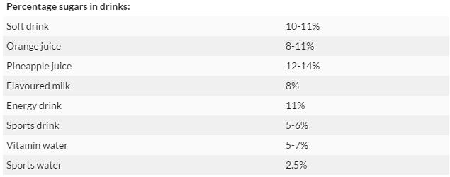 percentage_sugar_in_drinks